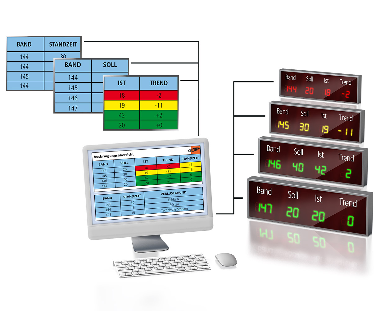 Visualization system for the control of standard monitors and LED large display